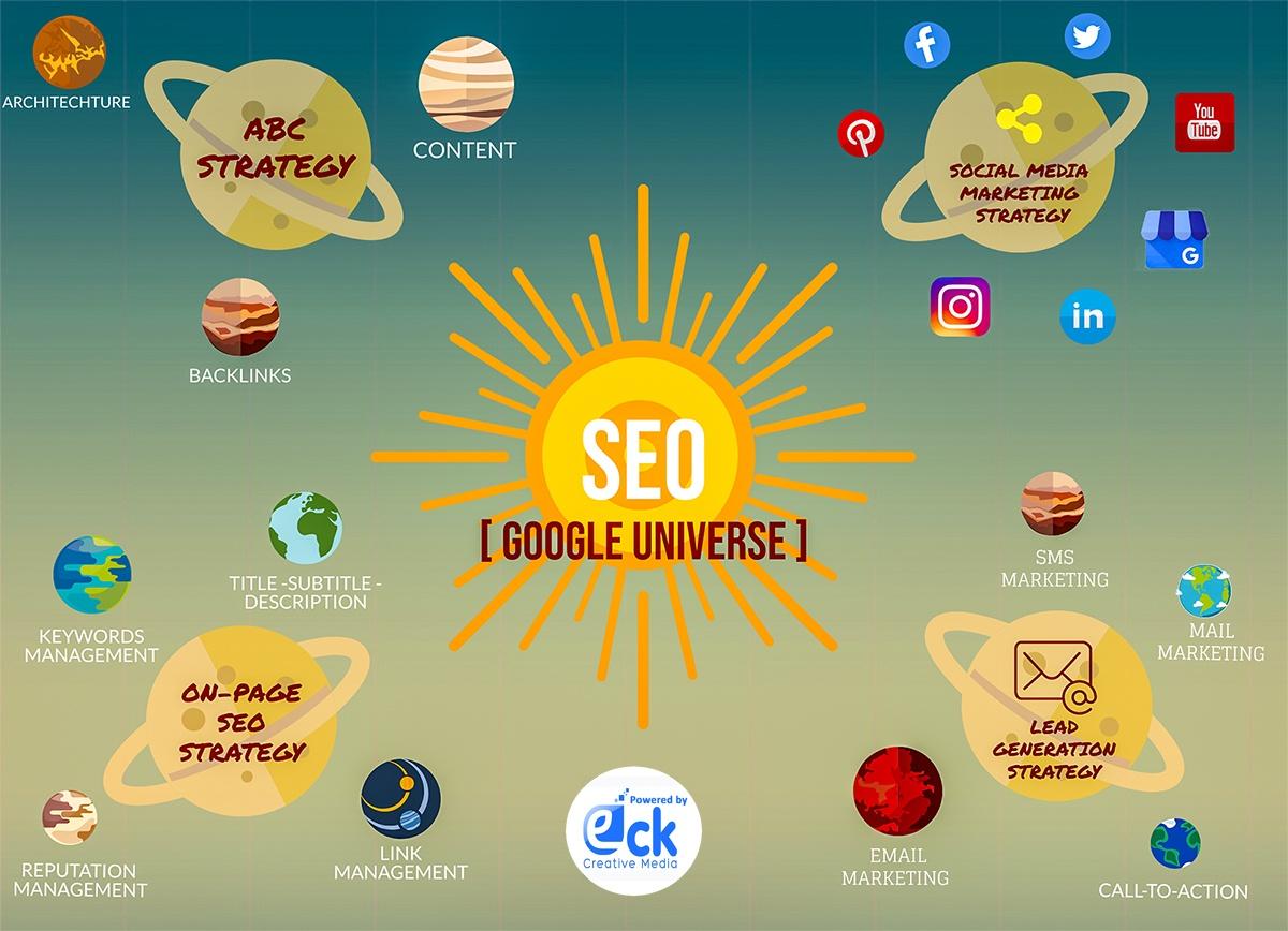EckCreativeMedia SEO Google Universe