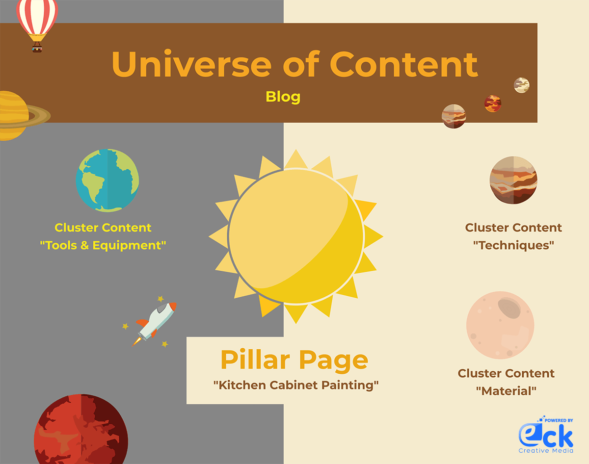 EckCreativeMedia Univererses of Content Infographics